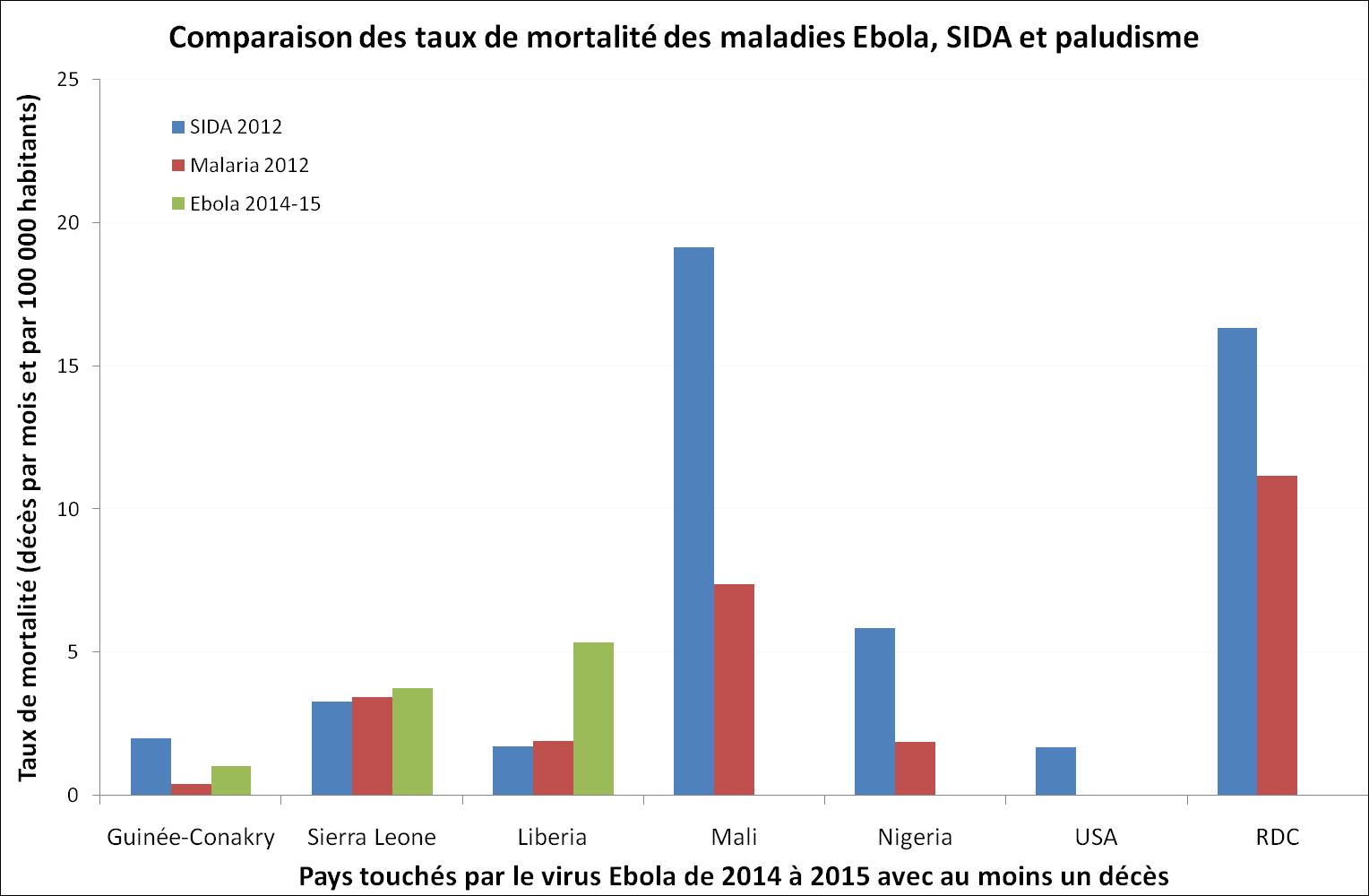 Comparaison entre les décès liés au virus Ebola et ceux provoqués par le SIDA ou la malaria