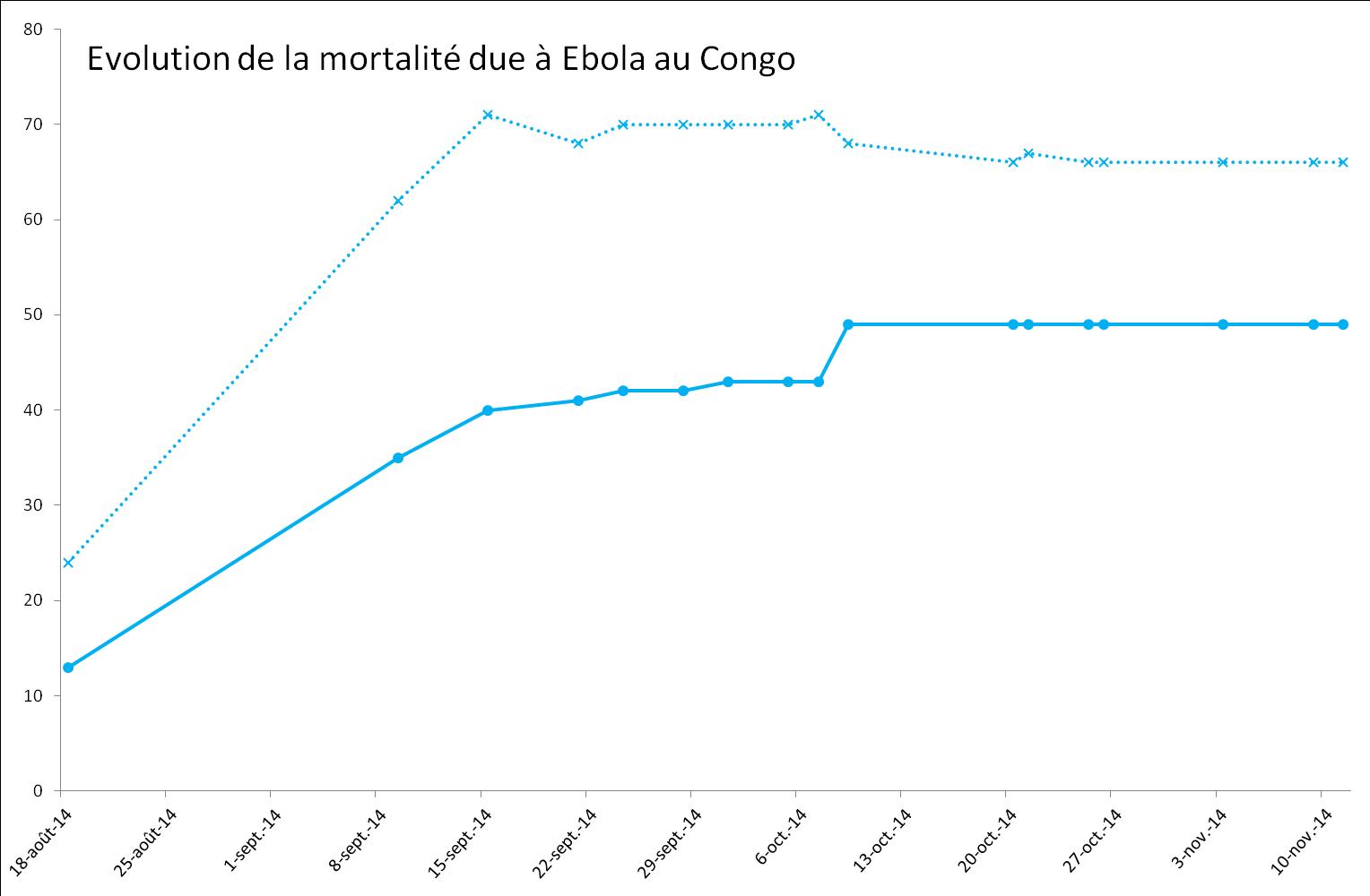 Evolution de l'épidémie de virus Ebola au Congo (RDC)