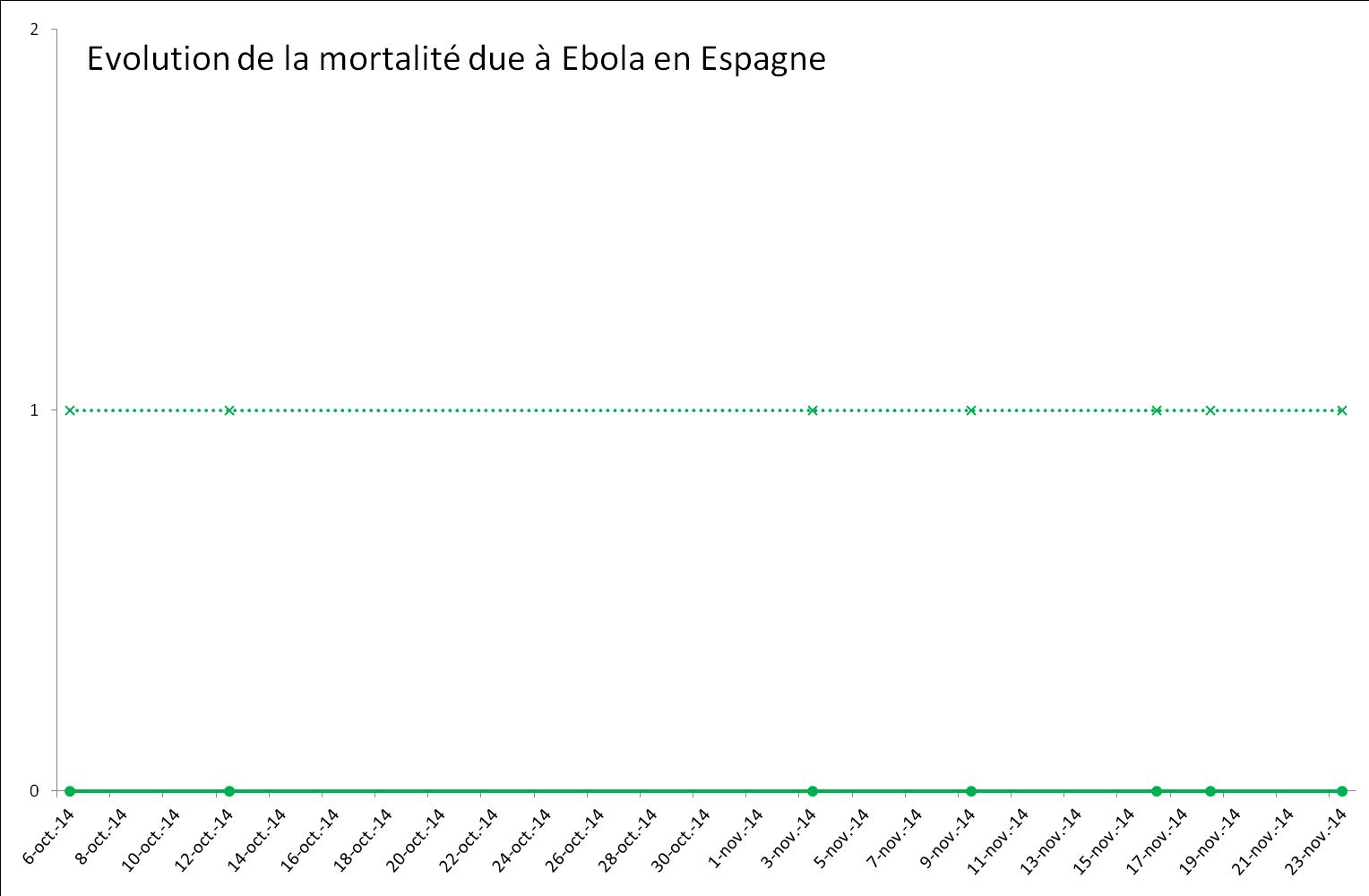 Evolution de l'épidémie de virus Ebola en Espagne