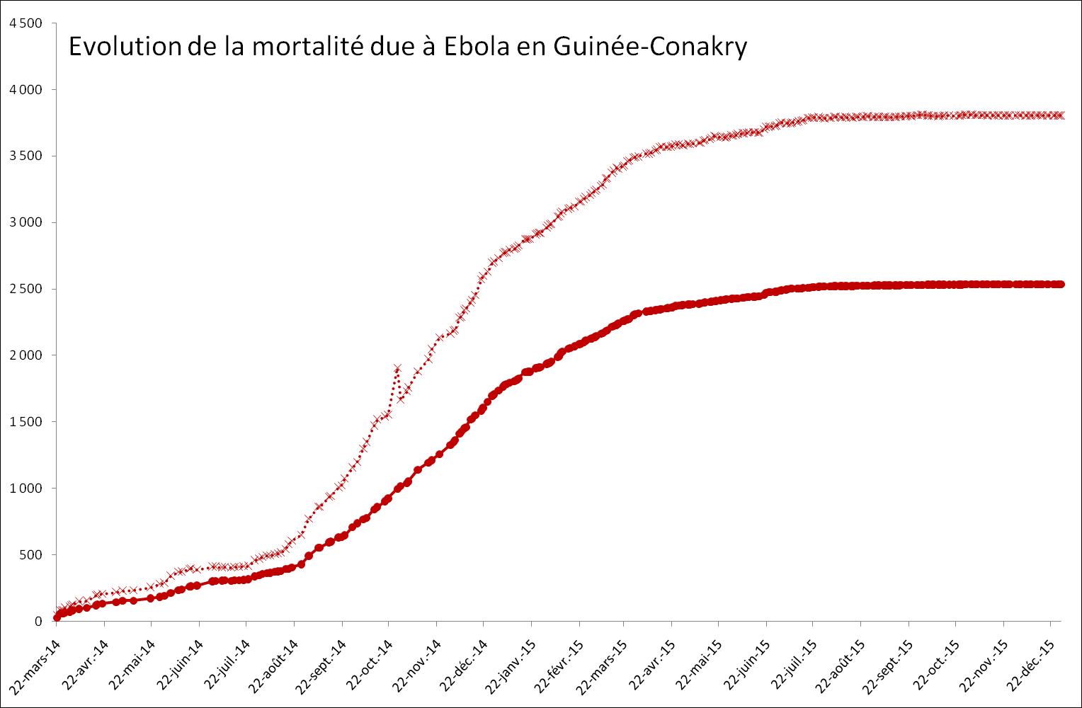 Evolution de la mortalité provoquée par Ebola en Guinée-Conakry en 2014-2015