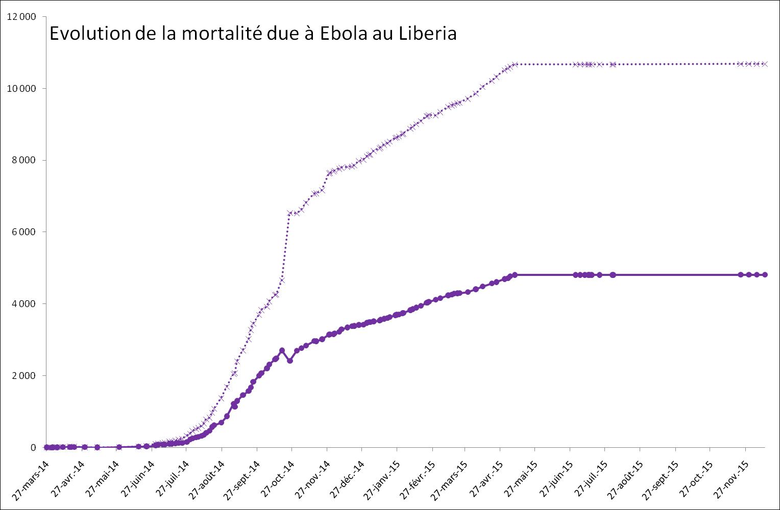Evolution de la mortalité provoquée par Ebola au Liberia