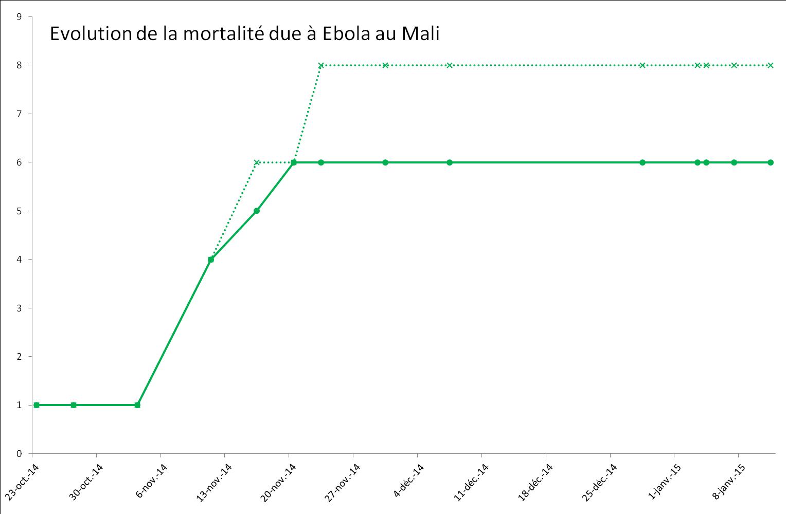 Evolution de l'épidémie de virus Ebola au Mali