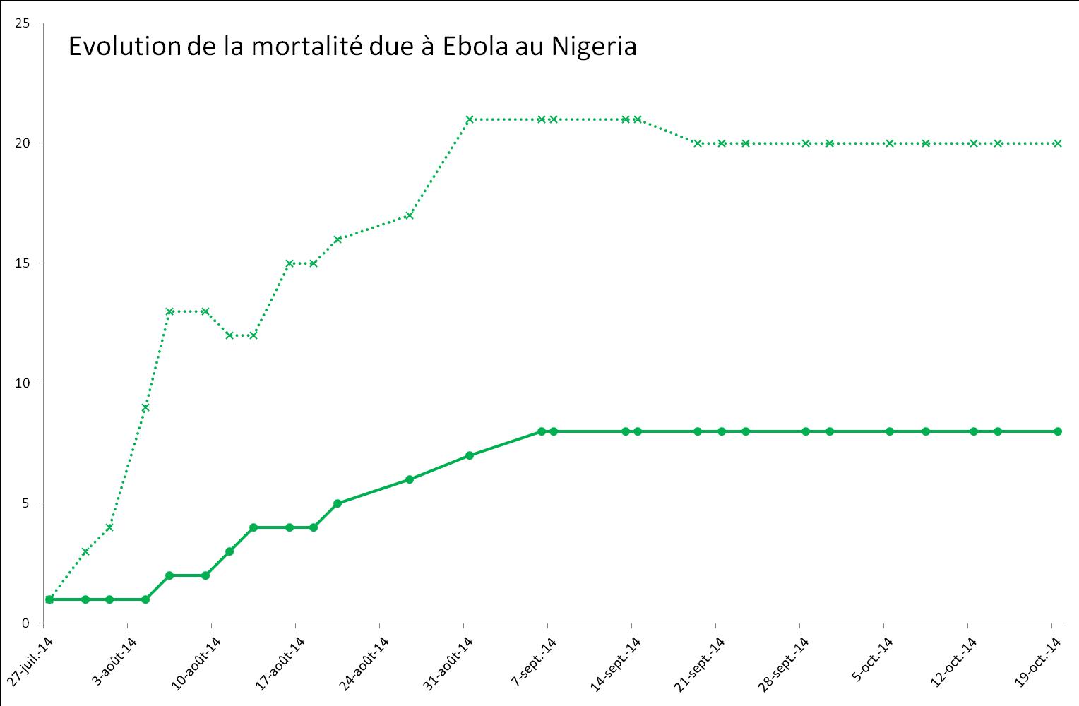 Evolution de la mortalité provoquée par Ebola au Nigeria