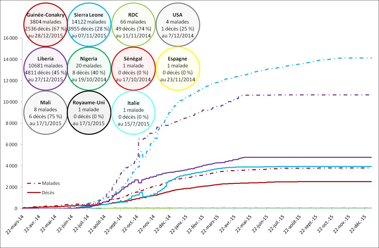 Mortalité cumulée due au virus Ebola dans chaque pays touché par l'épidémie de 2014 à 2016