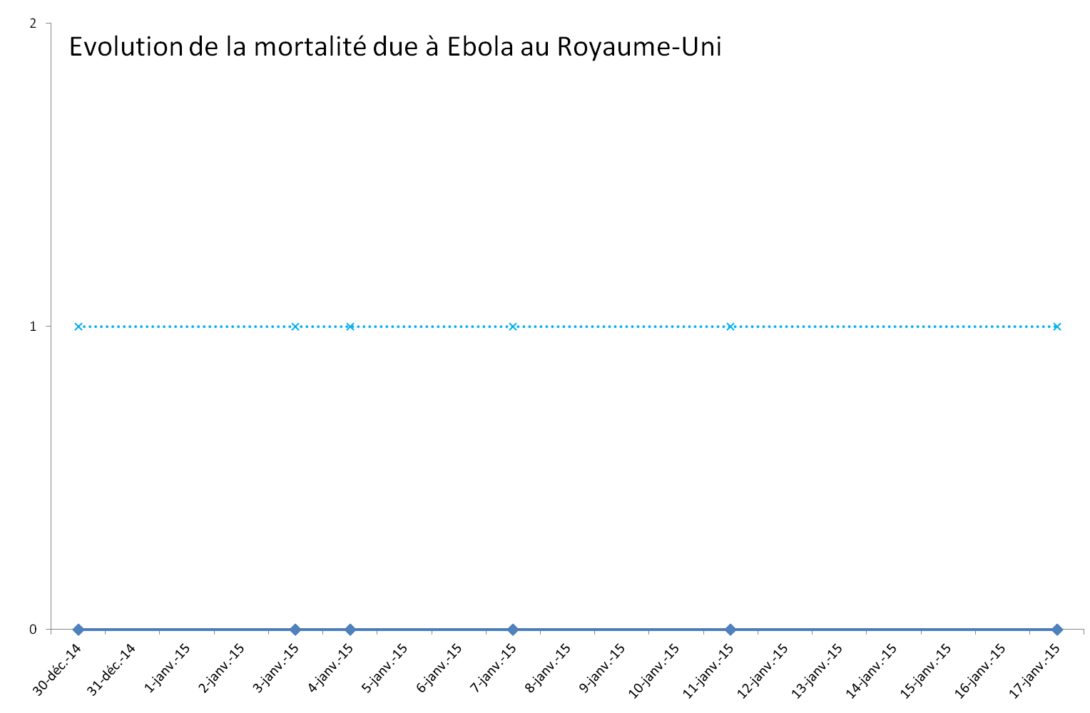 Evolution de l'épidémie de virus Ebola au Royaume-Uni