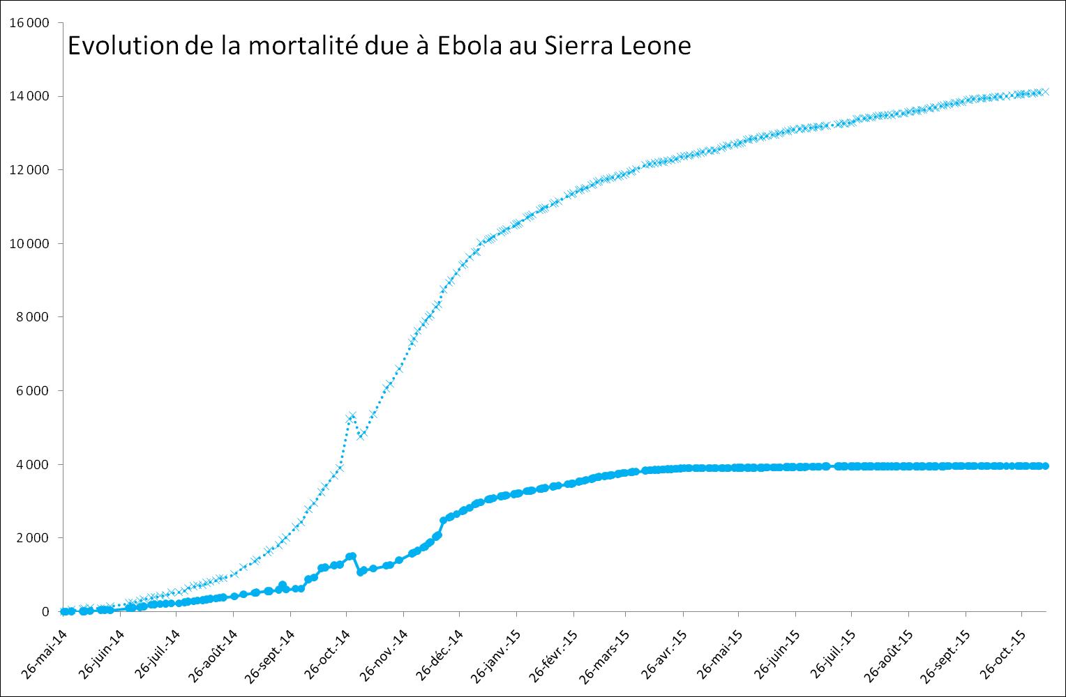 Evolution provoquée par Ebola au Sierra Leone