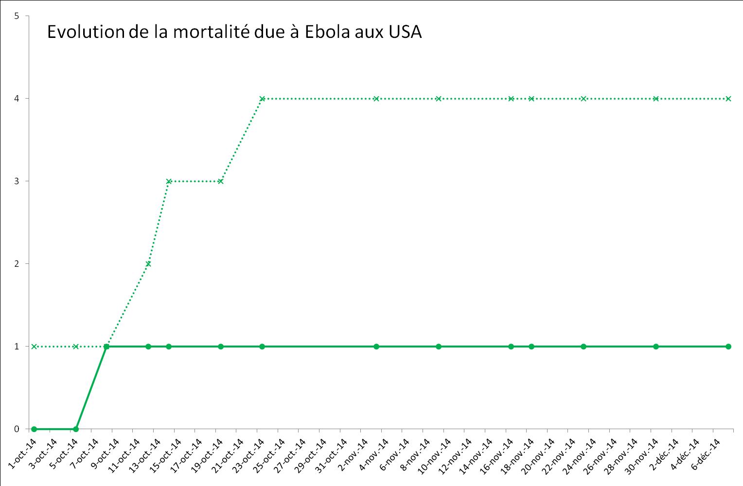 Evolution de l'épidémie de virus Ebola aux Etats-Unis