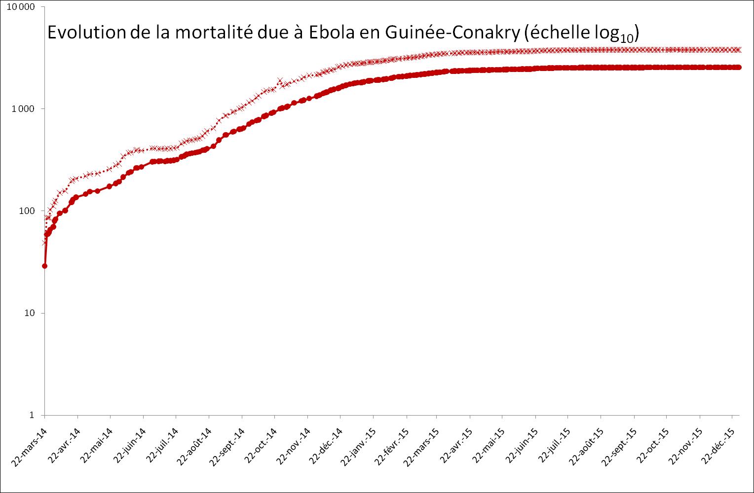 Evolution exponentielle de la mortalité provoquée par Ebola en Guinée-Conakry