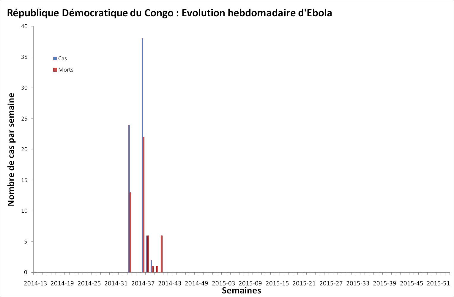 Evolution hebdomadaire des nouveaux cas et décès dus à Ebola en république démocratique du Congo (Congo-Kinshasa)