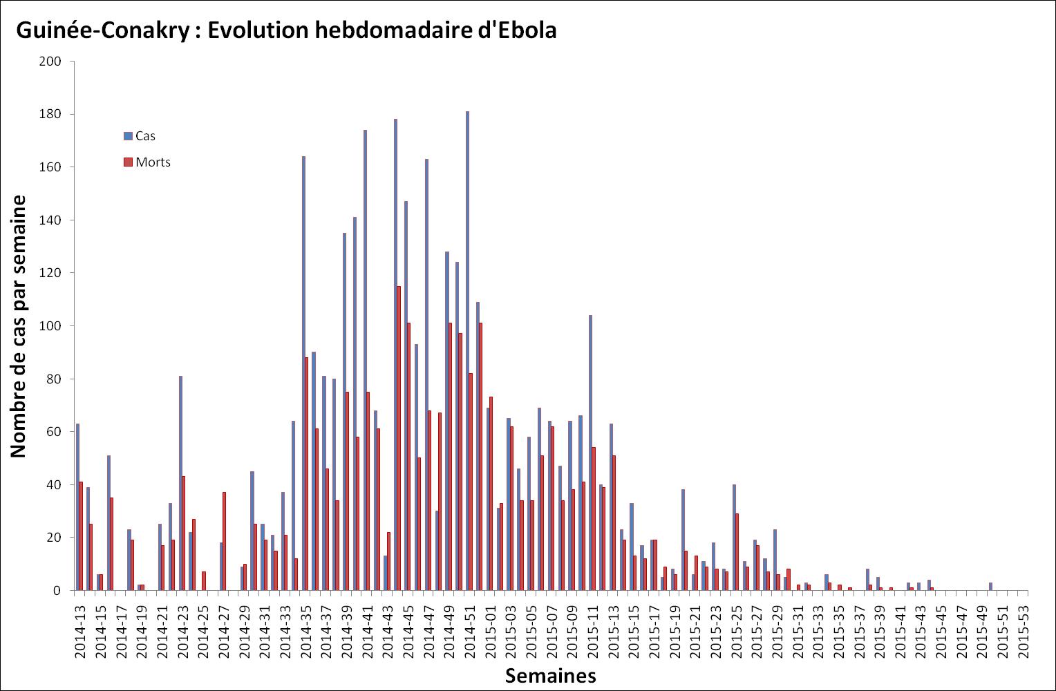 Nombre de malades et de décès dus au virus Ebola survenant chaque semaine en Guinée-Conakry