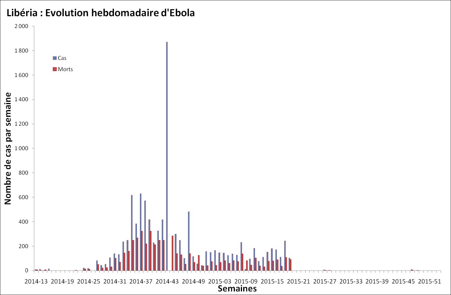 Nombre de malades et de décès dus au virus Ebola survenant chaque semaine au Liberia
