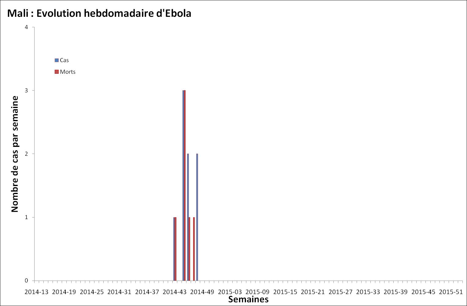 Evolution hebdomadaire des nouveaux malades et décès dus au virus Ebola au Mali