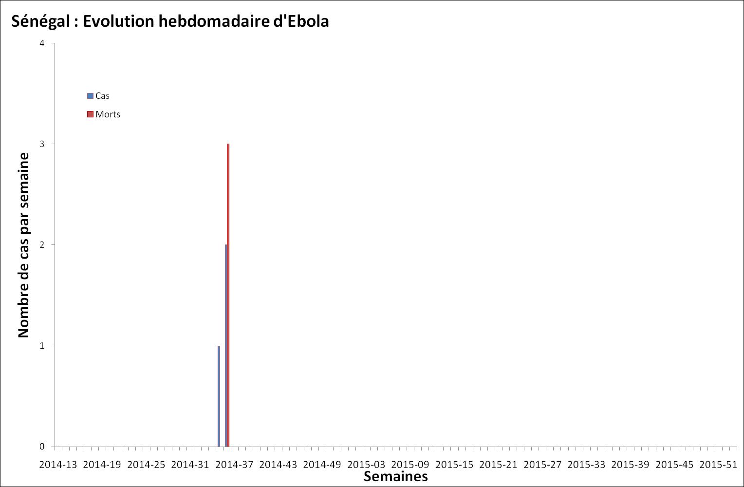 Evolution hebdomadaire des nouveaux malades et décès dus à Ebola au Sénégal
