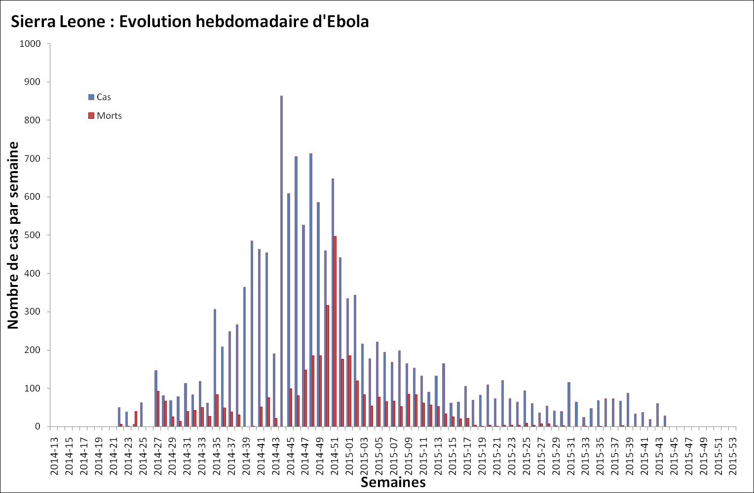 Nombre de malades et de décès dus au virus Ebola survenant chaque semaine en Sierra Leone