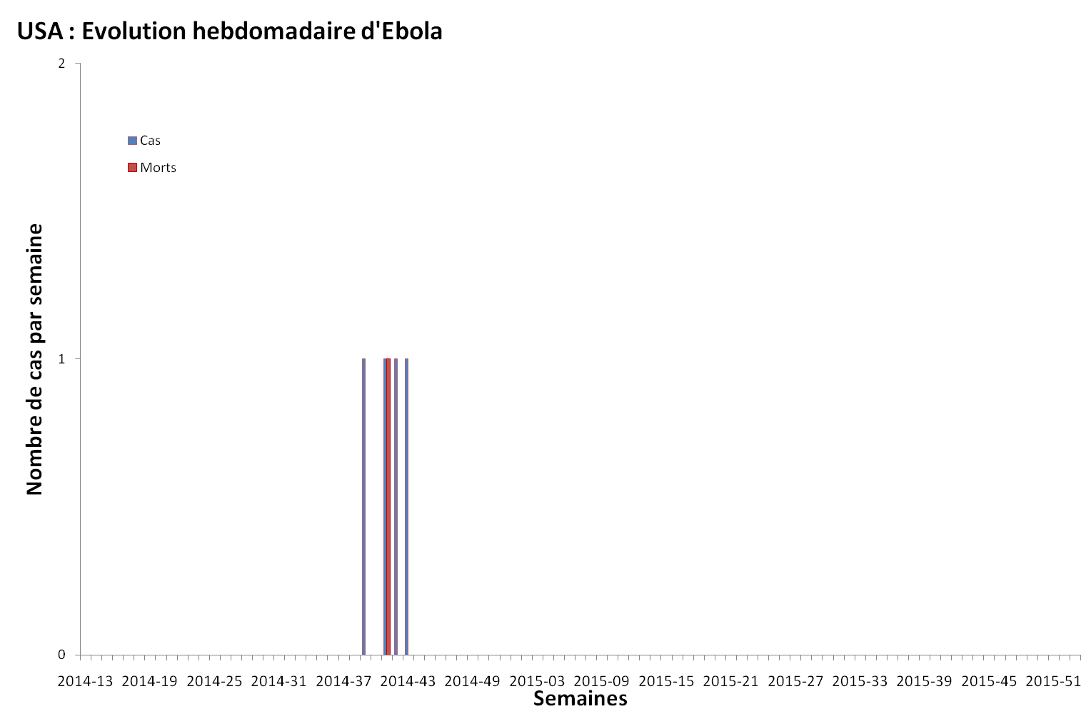 Evolution hebdomadaire des nouveaux malades et décès dus au virus Ebola aux Etats-Unis (USA)