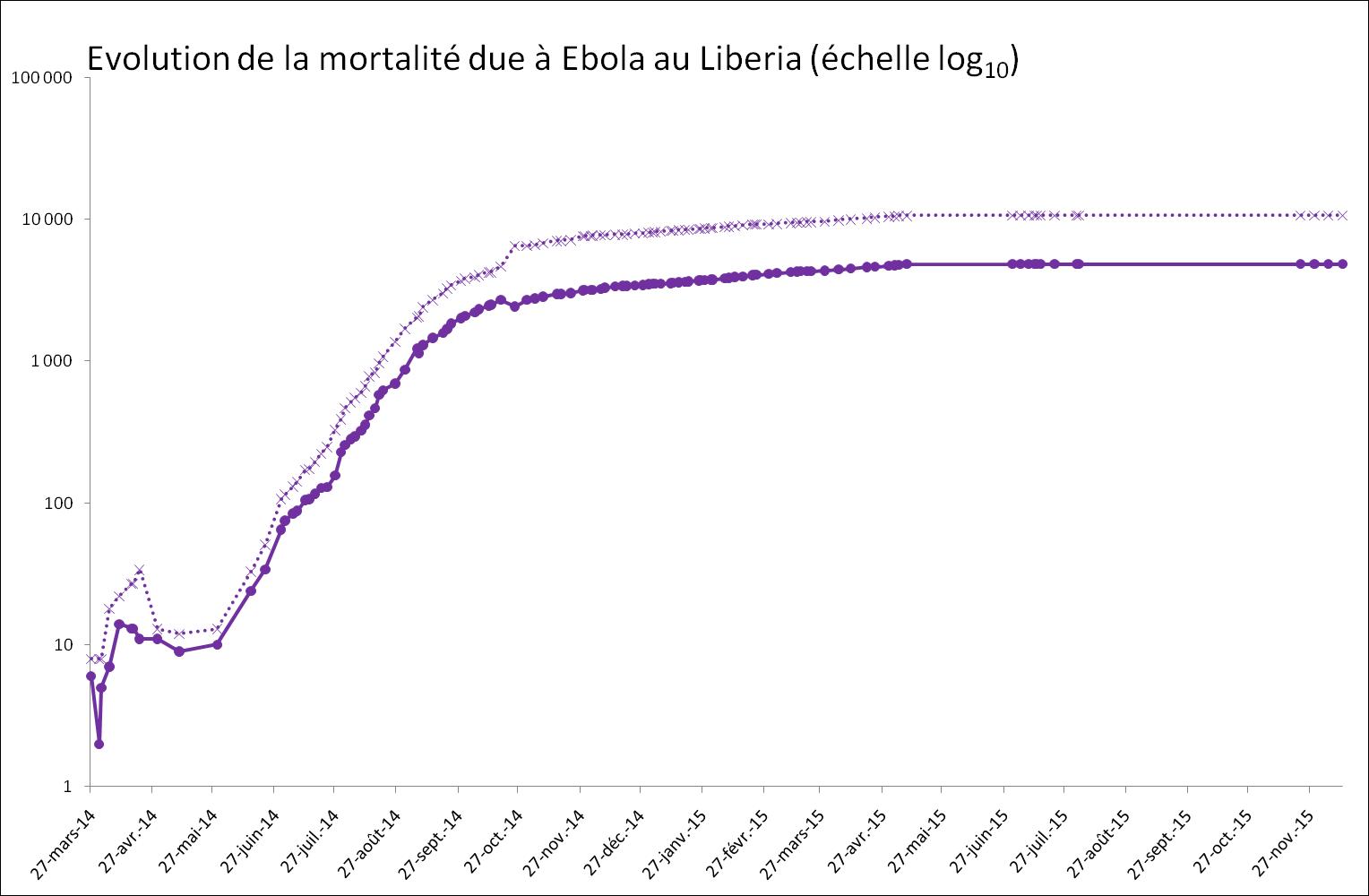 Evolution exponentielle de la mortalité provoquée par Ebola au Liberia