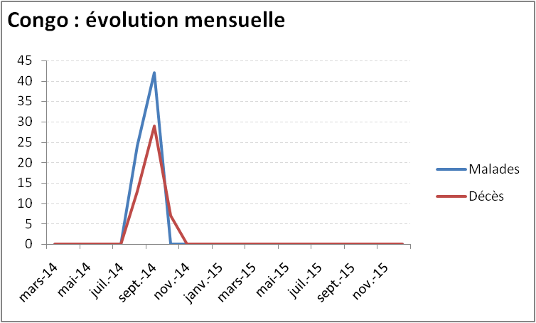 Evolution mensuelle de l'épidémie de virus Ebola en République Démocratique du Congo