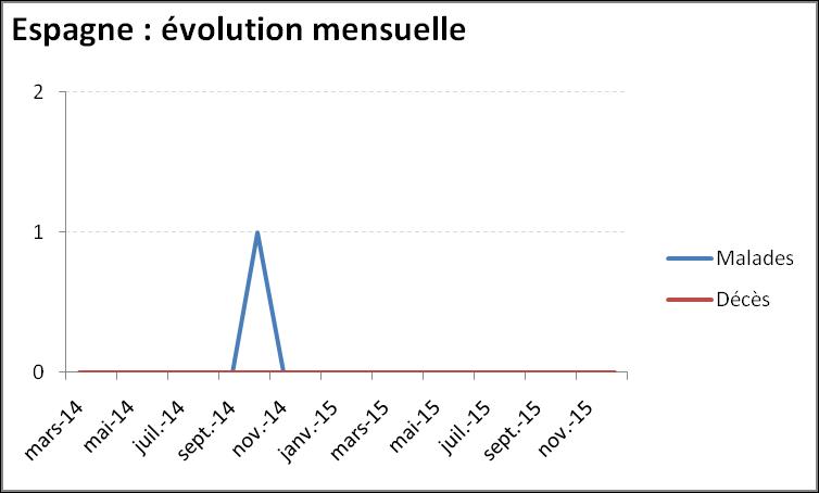 Evolution mensuelle de l'épidémie de virus Ebola en Espagne