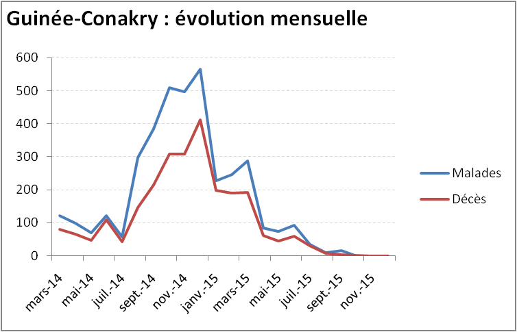 Evolution mensuelle de l'épidémie de virus Ebola en Guinée-Conakry