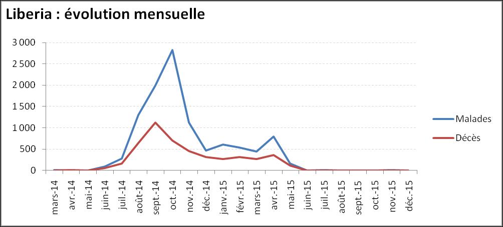 Evolution mensuelle de l'épidémie de virus Ebola au Liberia