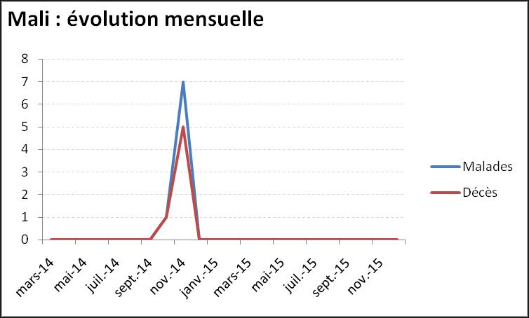 Evolution mensuelle de l'épidémie de virus Ebola au Mali