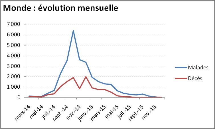 Evolution mensuelle de l'épidémie de virus Ebola dans le monde
