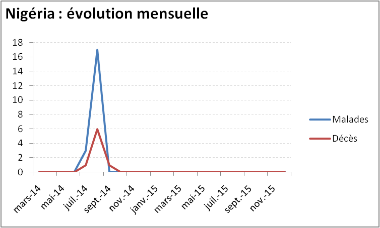 Evolution mensuelle de l'épidémie de virus Ebola au Nigeria