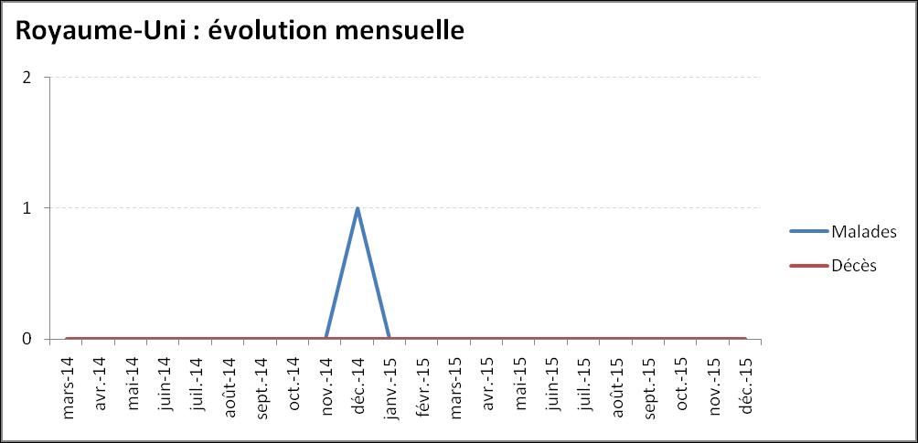 Evolution mensuelle de l'épidémie de virus Ebola au Royaume-Uni