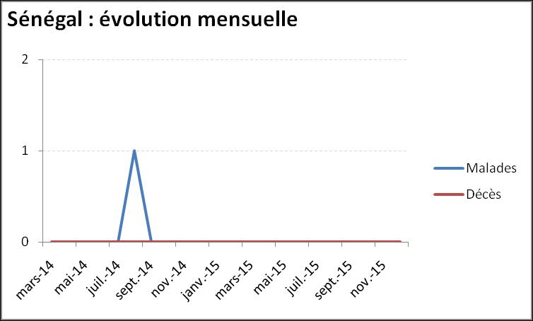 Evolution mensuelle de l'épidémie de virus Ebola au Sénégal