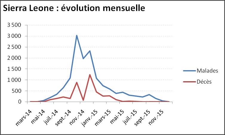Evolution mensuelle de l'épidémie de virus Ebola au Sierra Leone