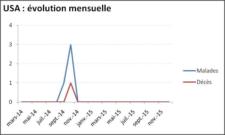 Evolution mensuelle de l'épidémie de virus Ebola aux Etats-Unis