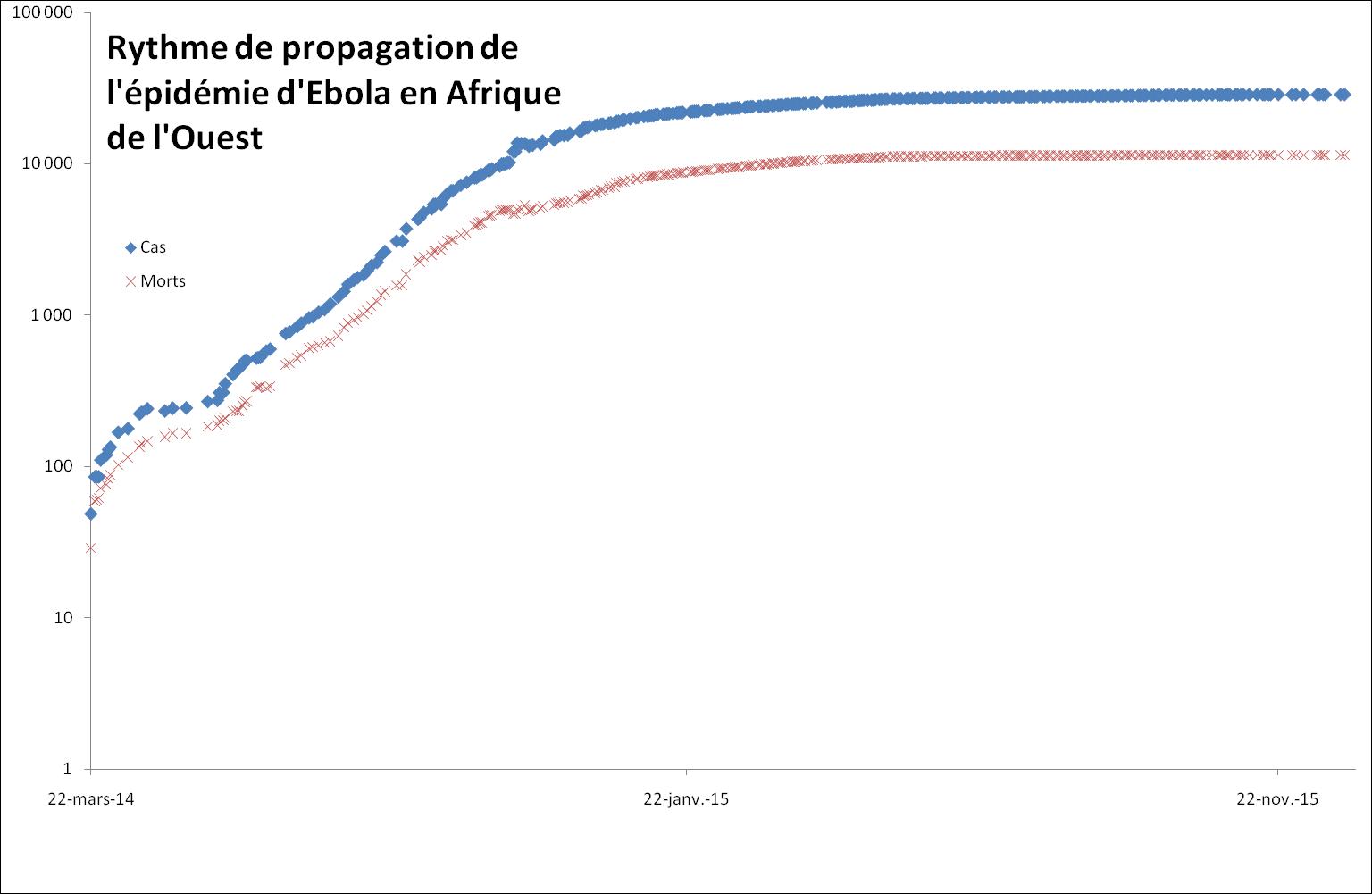 Evolution de la mortalité cumulée en Afrique de l'Ouest (et quelques autres pays touchés par Ebola), échelle logarithmique