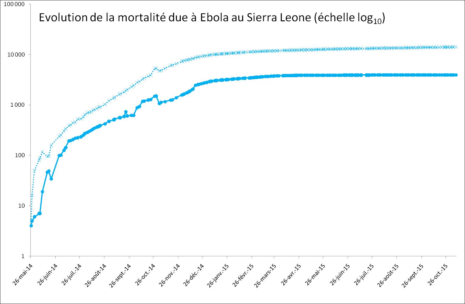 Evolution exponentielle de la mortalité provoquée par Ebola au Sierra Leone